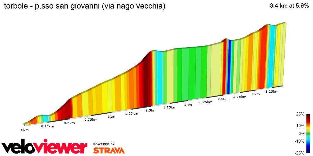 2D Elevation profile image for torbole - p.sso san giovanni (via nago vecchia)