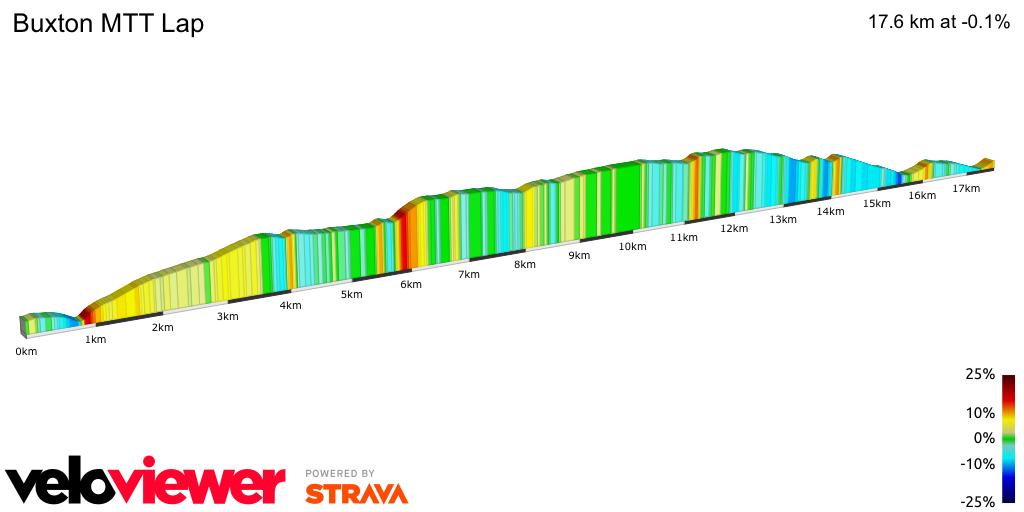 2D Elevation profile image for Buxton MTT Lap