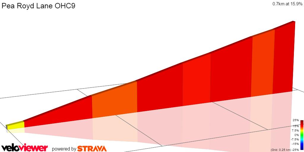 2D Elevation profile image for Pea Royd Lane (Stocksbridge - Green Moor)