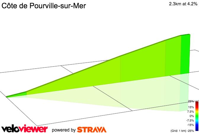 2D Elevation profile image for Chemin De La Mare Aux Sangsues Climb