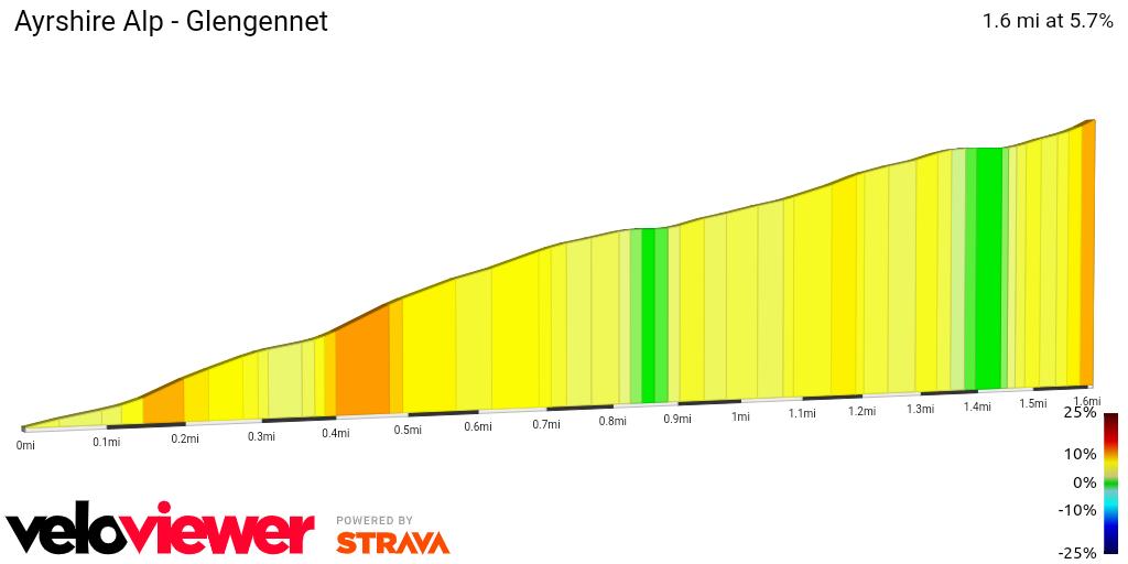 2D Elevation profile image for Ayrshire Alp - Glengennet