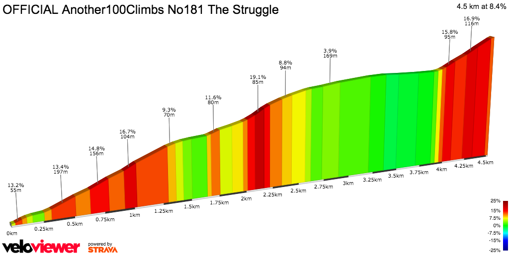 2D Elevation profile image for OFFICIAL Another100Climbs NUM181 THE STRUGGLE