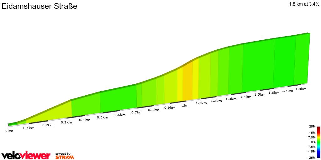 2D Elevation profile image for Eidamshauser Straße