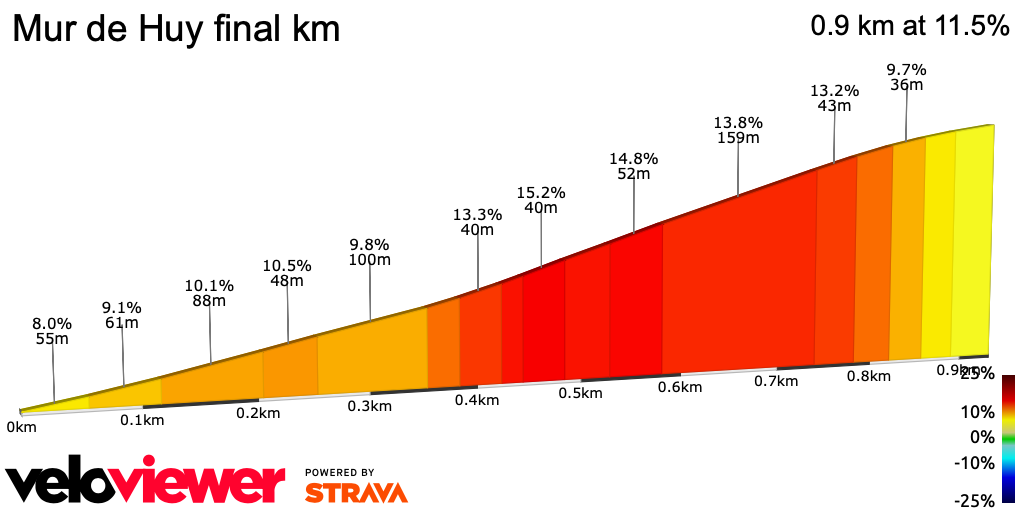 2D Elevation profile image for Mur de Huy final km