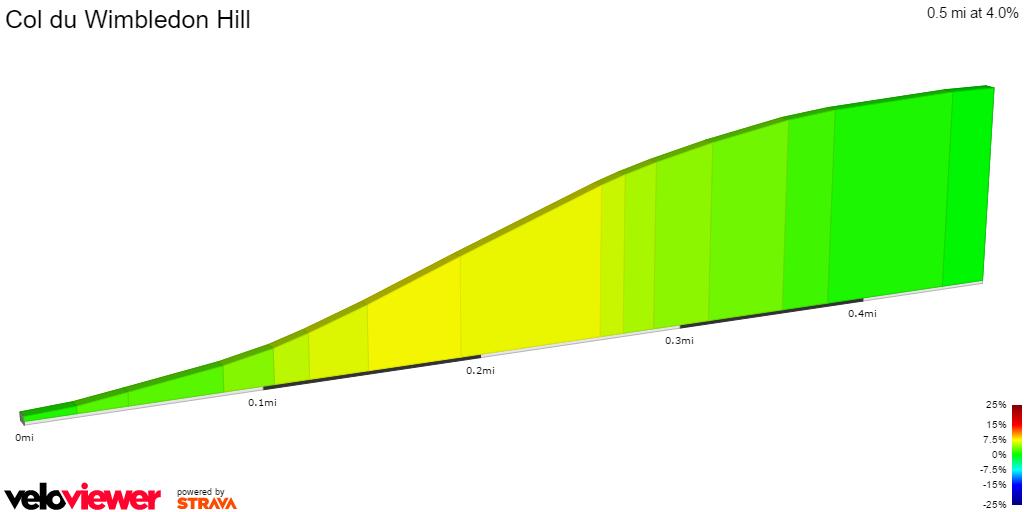 2D Elevation profile image for Col du Wimbledon Hill