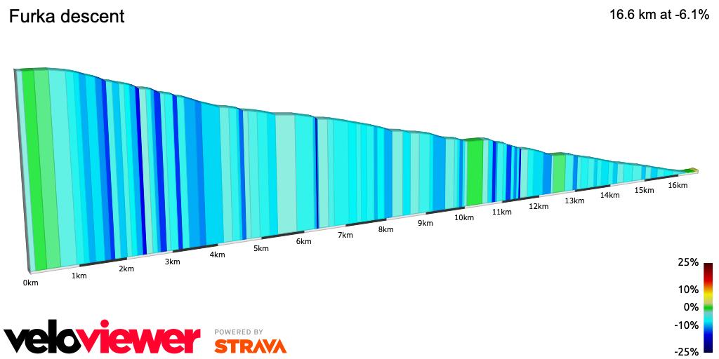 2D Elevation profile image for Furka descent