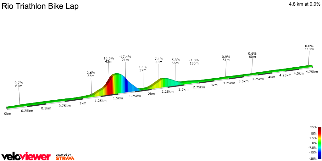 2D Elevation profile image for Rio Triathlon Bike Lap