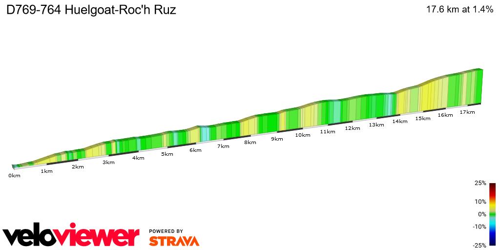 2D Elevation profile image for D769-764 Huelgoat-Roc'h Ruz