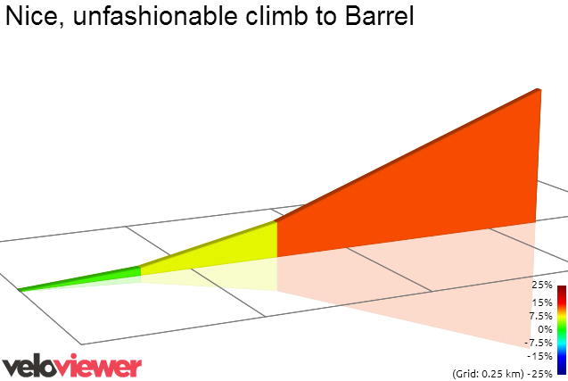 2D Elevation profile image for Nice, unfashionable climb to Barrel