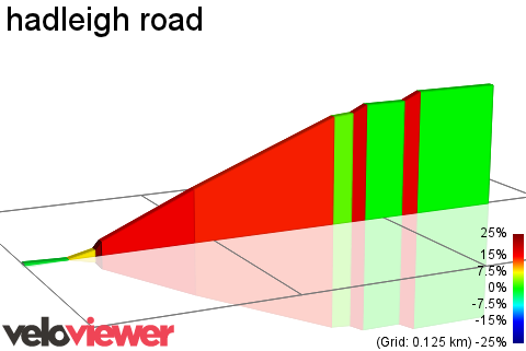 2D Elevation profile image for hadleigh road