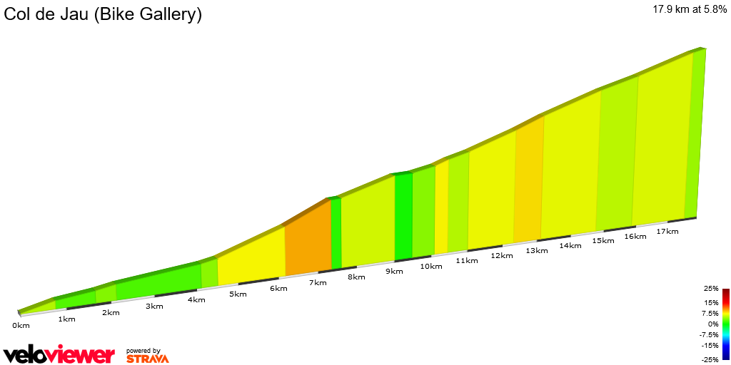 2D Elevation profile image for Col de Jau (Bike Gallery)