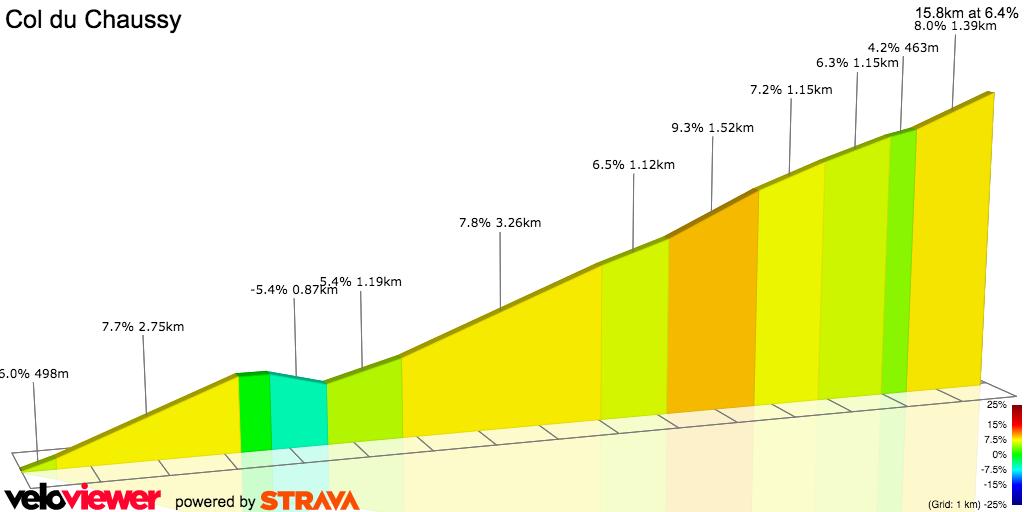 2D Elevation profile image for Hermillon - Col de Chaussy