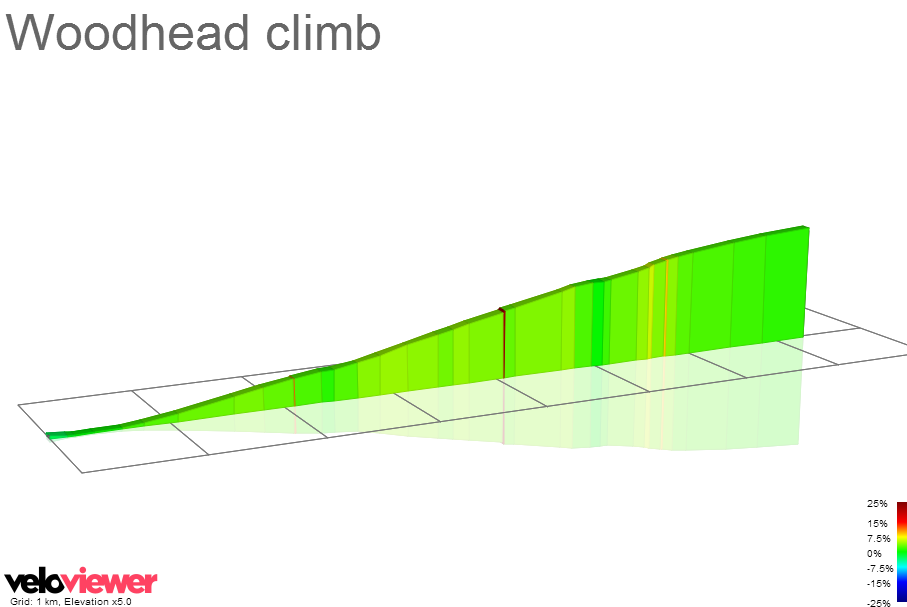2D Elevation profile image for Woodhead climb