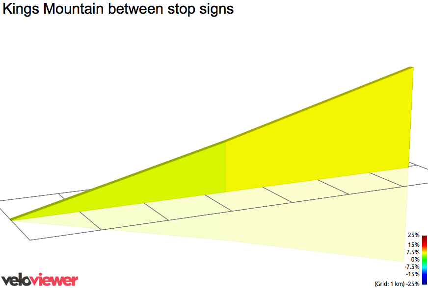 2D Elevation profile image for Kings Mountain between stop signs