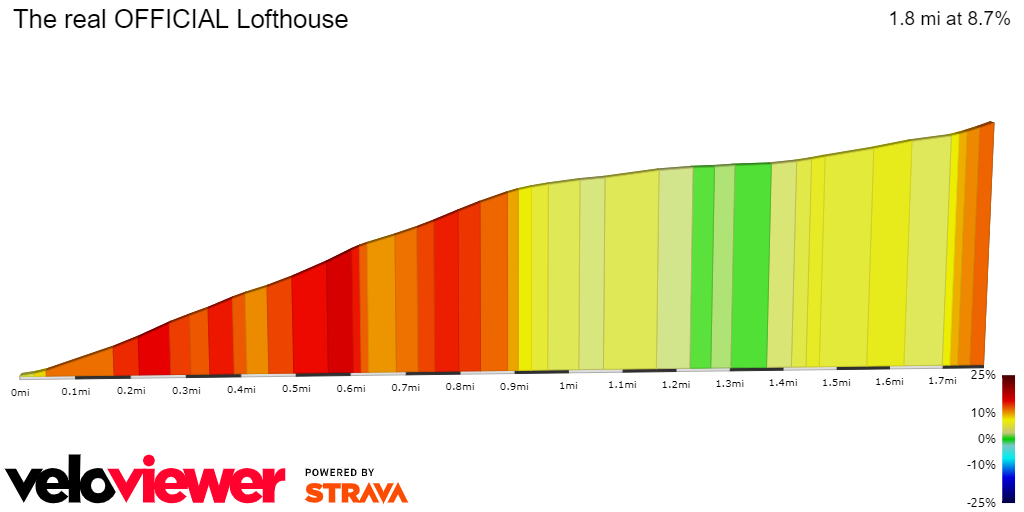 2D Elevation profile image for The real OFFICIAL Lofthouse