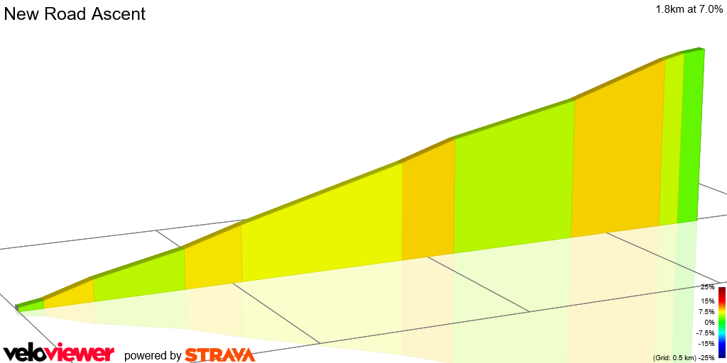 2D Elevation profile image for New Road Ascent