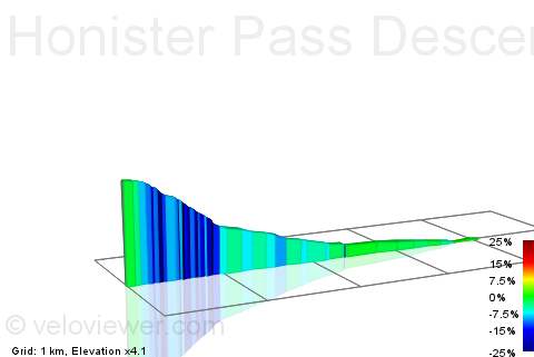 2D Elevation profile image for Honister Pass Descent To Buttermere