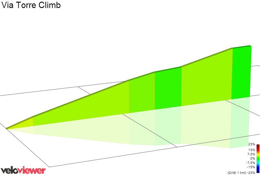 2D Elevation profile image for Via Torre Climb