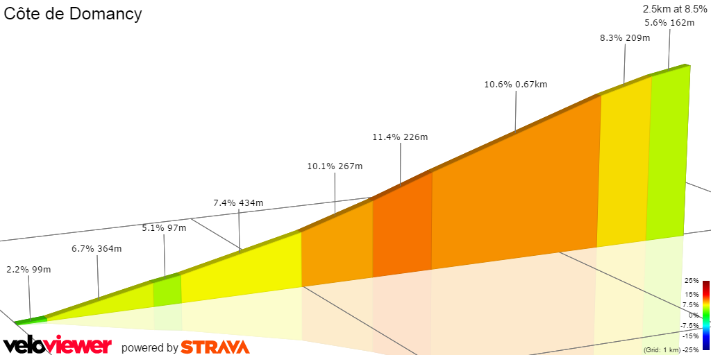 2D Elevation profile image for cote de Domancy