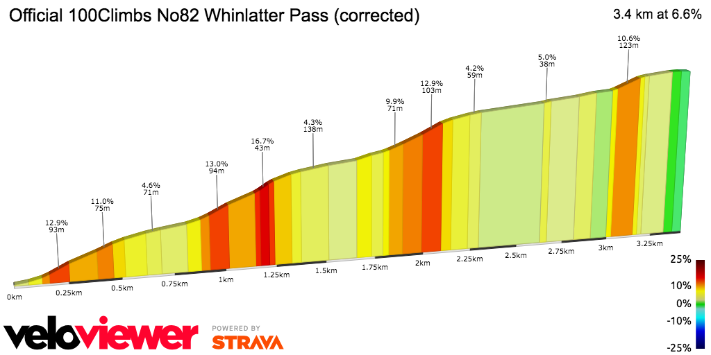 2D Elevation profile image for Official 100Climbs No82 Whinlatter Pass (corrected)