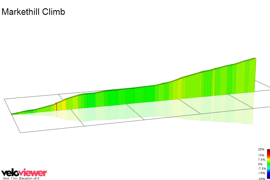 2D Elevation profile image for Markethill Climb