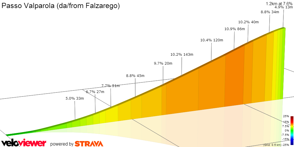 2D Elevation profile image for Passo Valparola (da/from Falzarego)