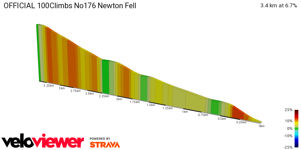 2D Elevation profile image for OFFICIAL 100Climbs No176 Newton Fell