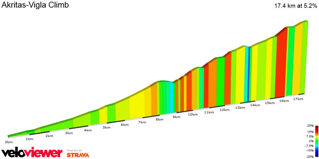 2D Elevation profile image for Akritas-Vigla Climb