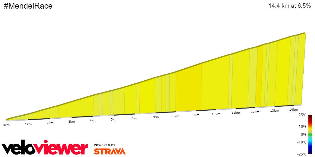 2D Elevation profile image for #MendelRace