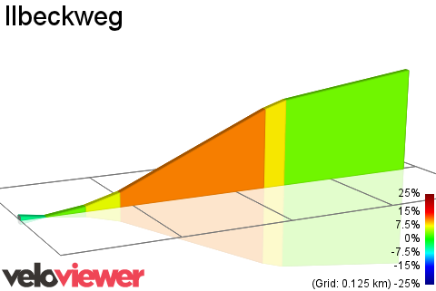 2D Elevation profile image for Ilbeckweg
