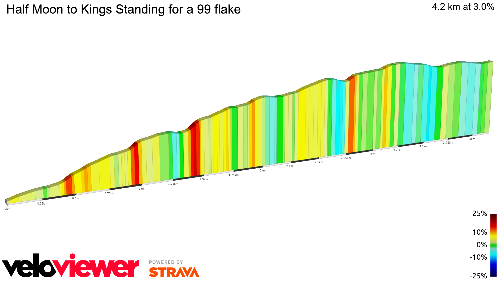 2D Elevation profile image for Half Moon to Kings Standing for a 99 flake