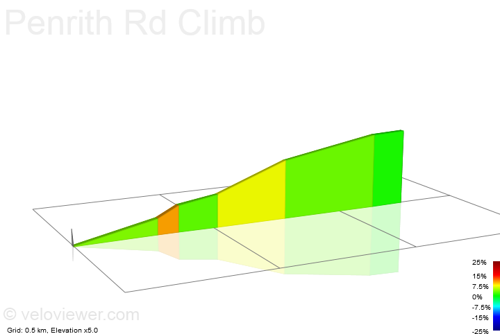 2D Elevation profile image for Penrith Rd Climb