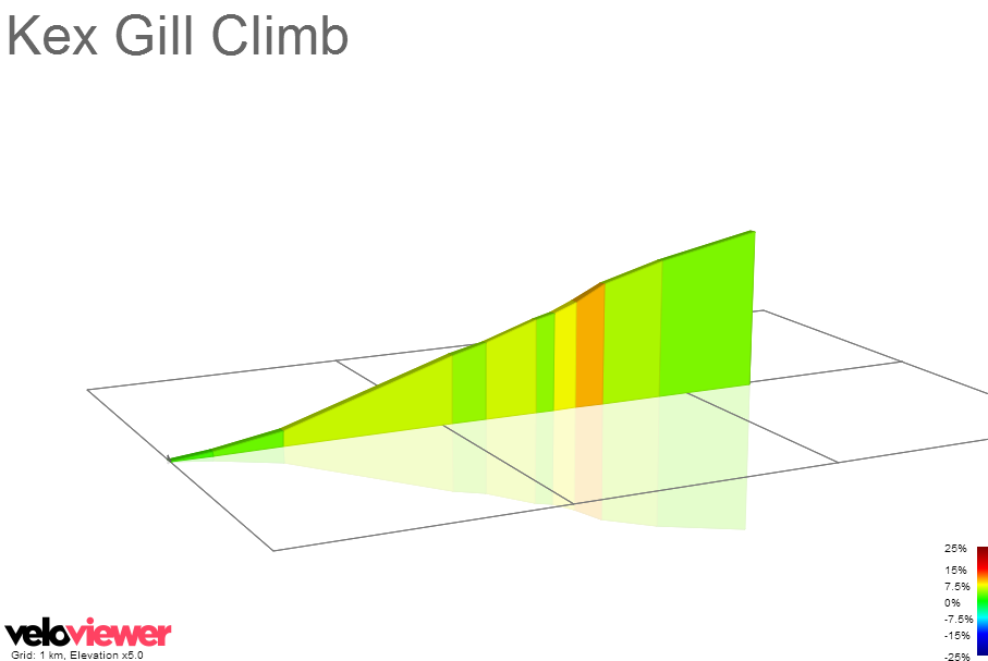 2D Elevation profile image for Kex Gill Climb
