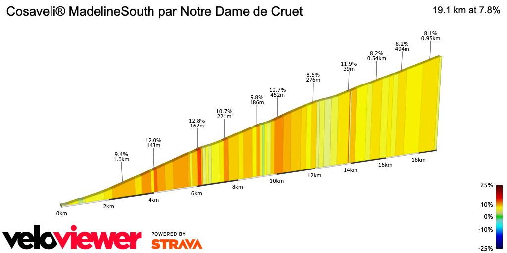 2D Elevation profile image for Cosaveli® MadelineSouth par Notre Dame de Cruet