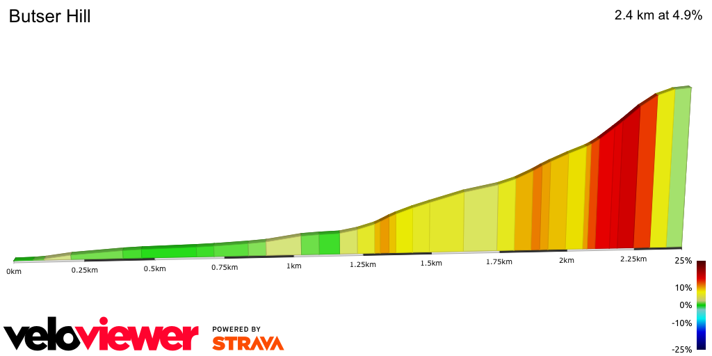 2D Elevation profile image for Harvesting Lane - Buster Hill complete section