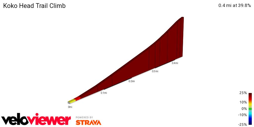 2D Elevation profile image for Koko Head Trail Climb