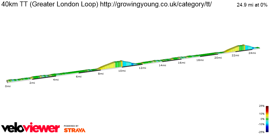 2D Elevation profile image for 40km TT (Greater London Loop) http://growingyoung.co.uk/category/tt/