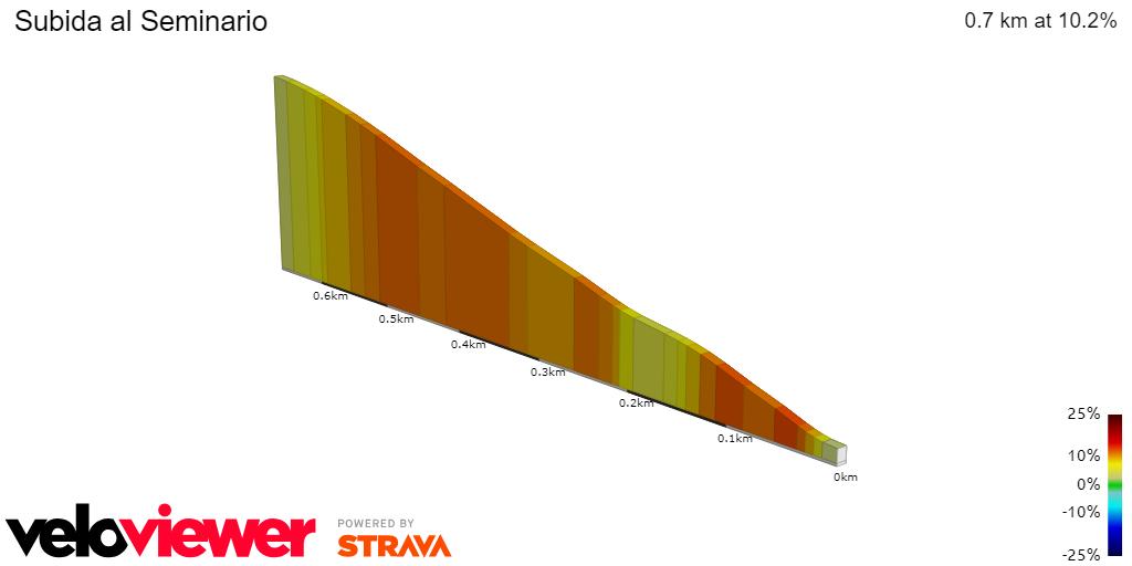 2D Elevation profile image for Subida al Seminario