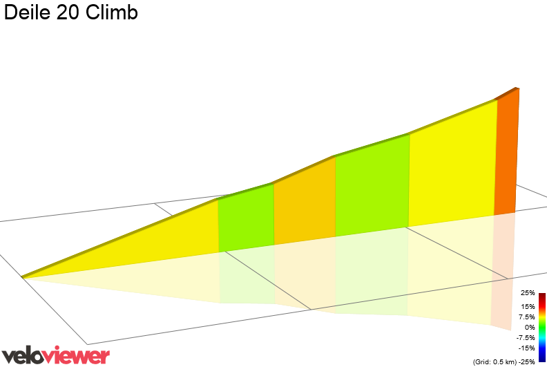 2D Elevation profile image for Deile 20 Climb