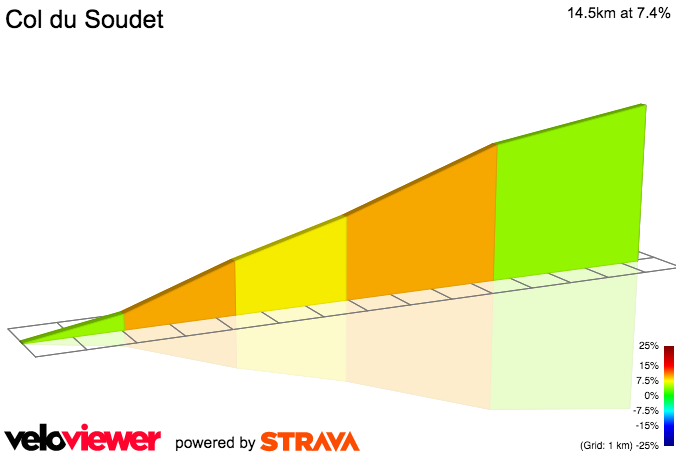 2D Elevation profile image for Col du Soudet D132