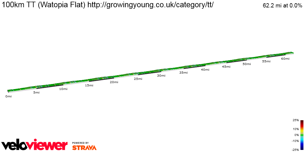 2D Elevation profile image for 100km TT (Watopia Flat) http://growingyoung.co.uk/category/tt/