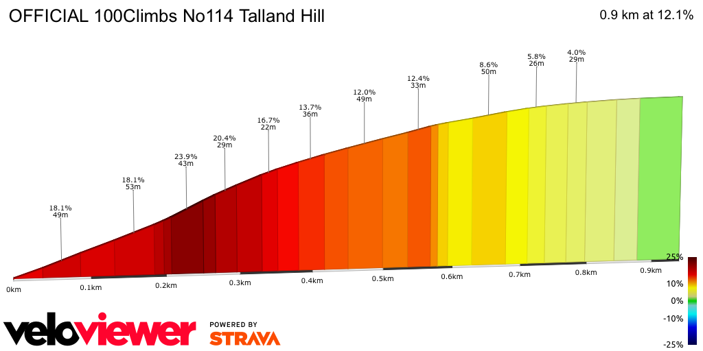 2D Elevation profile image for OFFICIAL 100Climbs No114 Talland Hill