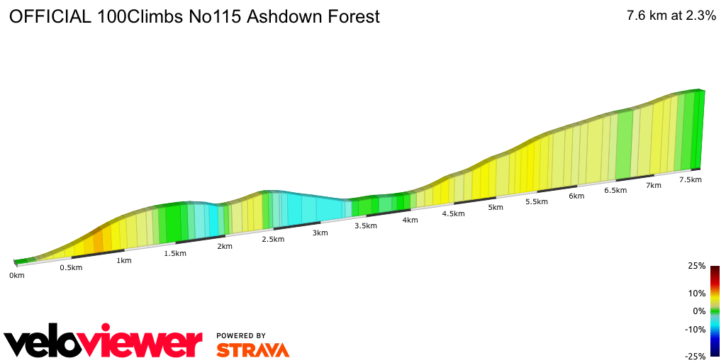 2D Elevation profile image for OFFICIAL 100Climbs No115 Ashdown Forest