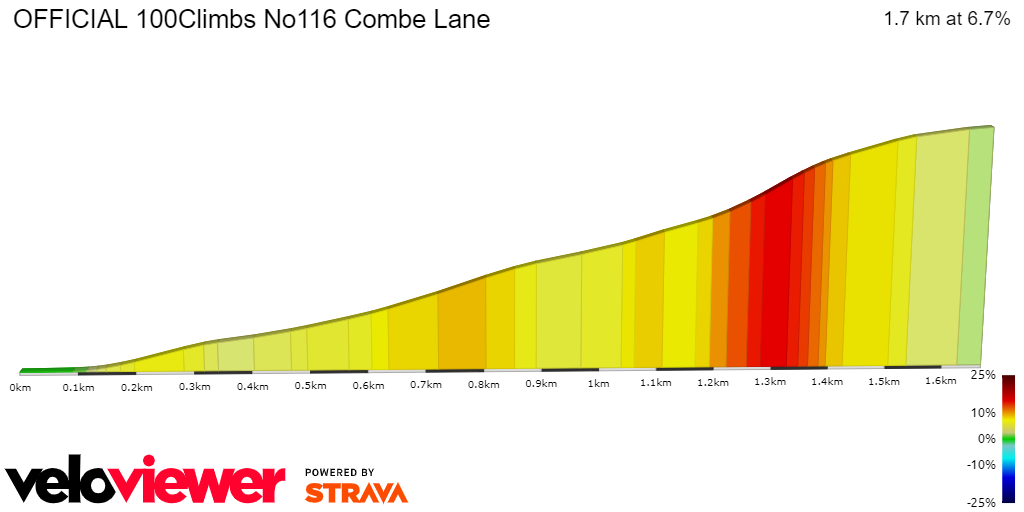 2D Elevation profile image for OFFICIAL 100Climbs No116 Combe Lane