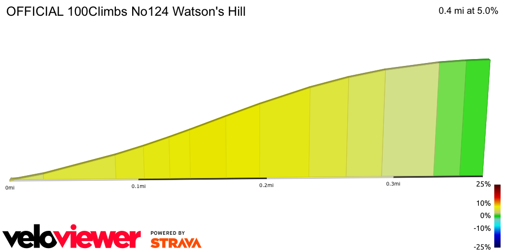 2D Elevation profile image for OFFICIAL 100Climbs No124 Watson's Hill