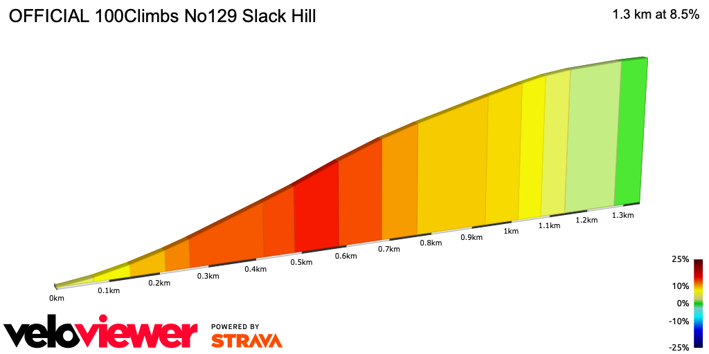 2D Elevation profile image for OFFICIAL 100Climbs No129 Slack Hill