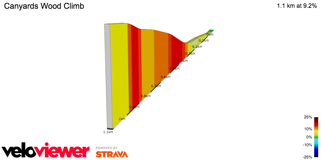 2D Elevation profile image for Canyards Wood Climb