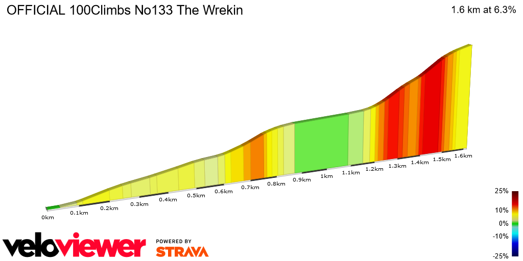 2D Elevation profile image for OFFICIAL 100Climbs No133 The Wrekin