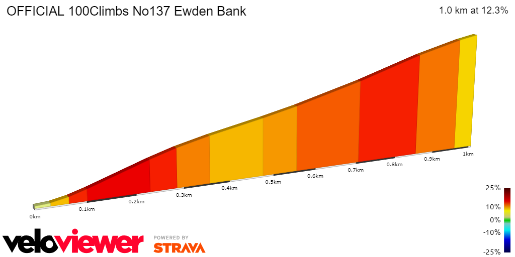 2D Elevation profile image for OFFICIAL 100Climbs No137 Ewden Bank