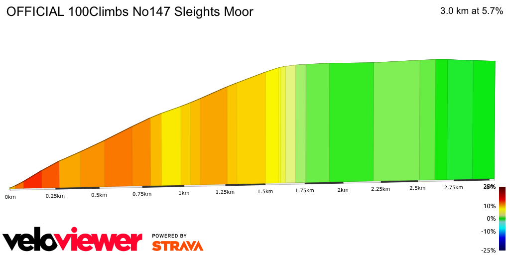 2D Elevation profile image for OFFICIAL 100Climbs No147 Sleights Moor
